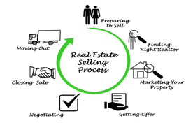 Put in Bay Real Estate - A whiteboard drawing of the real estate selling process.